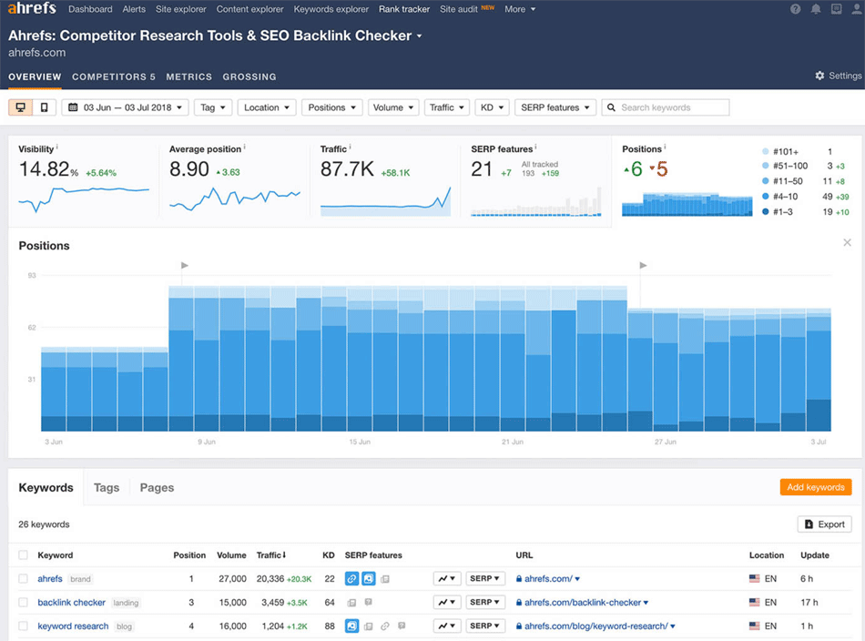 ahrefs rank checker screenshot