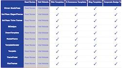 Website Template Comparison Table