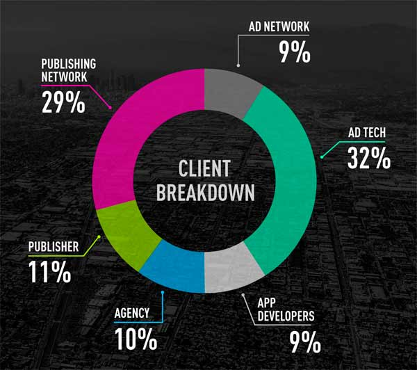 Breakdown chart of FastPay clients