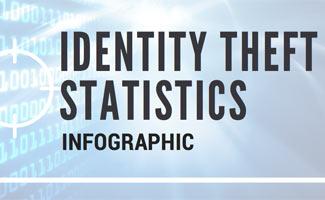 Identity theft infographic: 7 Alarming Identity Theft Statistics
