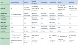 Email Marketing Services Comparison Table