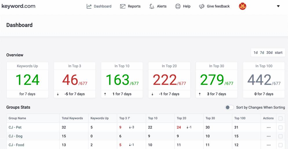 Keyword.com screenshot of dashboard