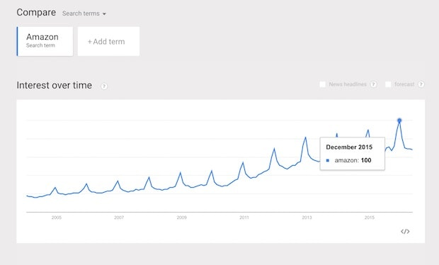 Screenshot: Keyword Trends
