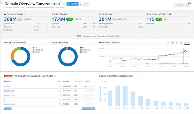 Semrush Domain Overview Screenshot