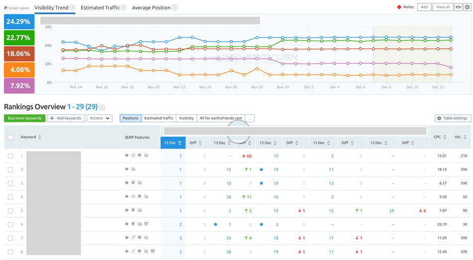semrush dashboard screenshot