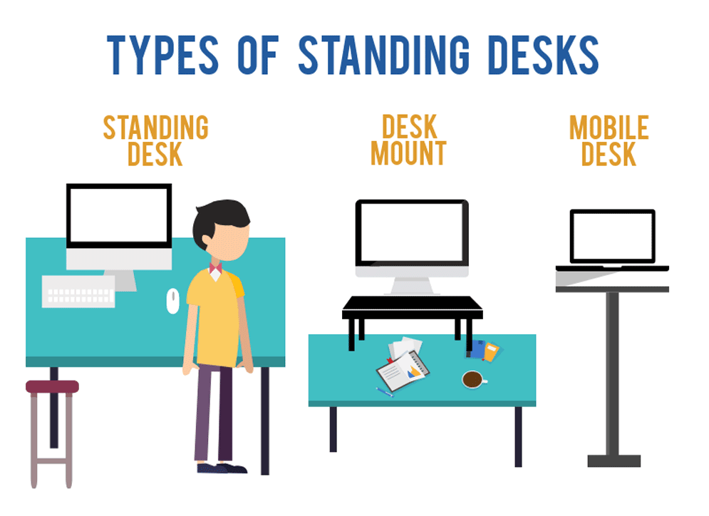 Types Of Standing Desks Infographic