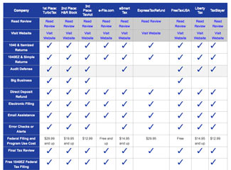 Tax Software Comparison Table