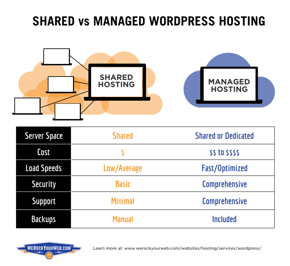 Shared vs Managed WordPress Hosting comparison graphic